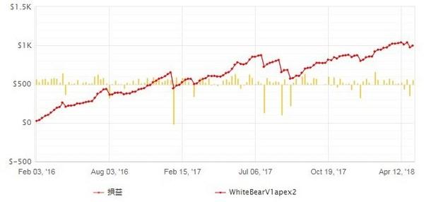 whitebearV1apex2_成績20180510-3.jpg
