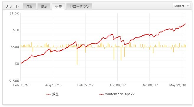 whitebearV1apex2_成績20180606-4.jpg