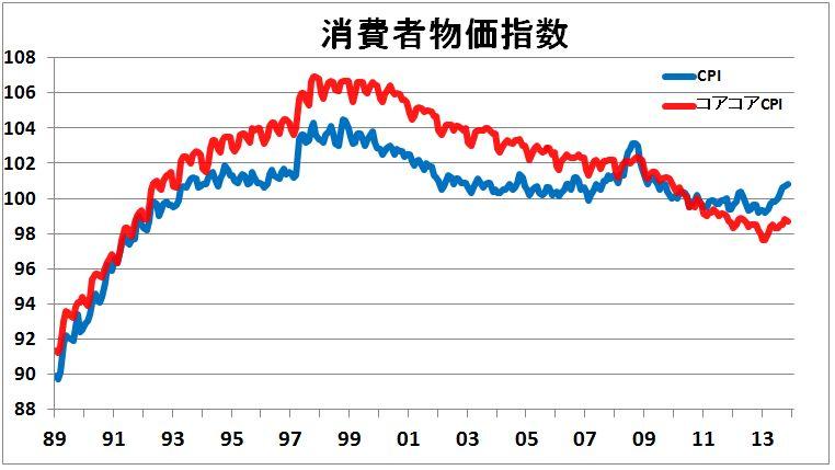 2014年、物価上昇率インフレ2%...