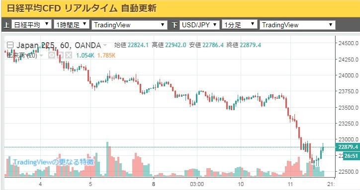 NYダウ急落2018年10月日経平均.jpg