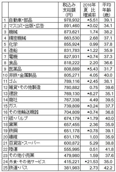 2017年夏の賞与業種ごと平均支給額.jpg