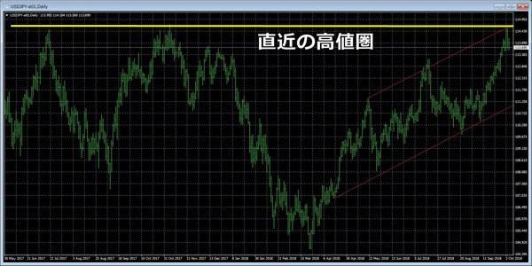 2018年10月雇用統計後ドル円.jpg