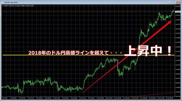 2018年7月ドル円謎の上昇.jpg