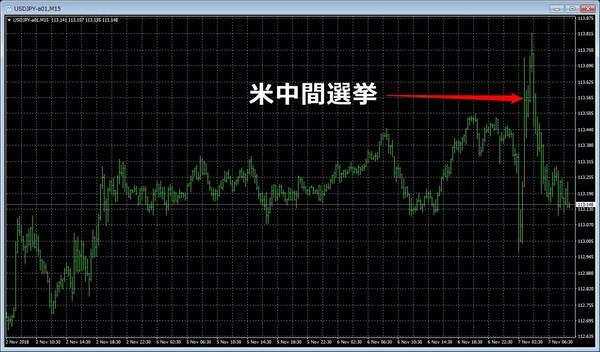 2018米中間選挙、ドル円.jpg