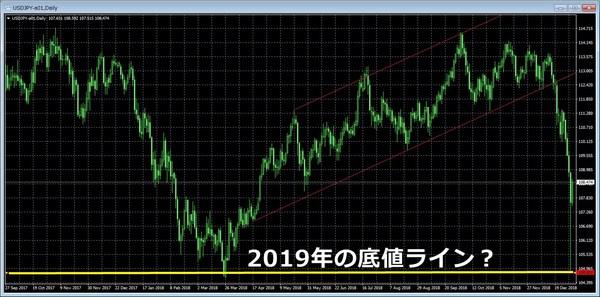 2019ドル円底値ライン.jpg