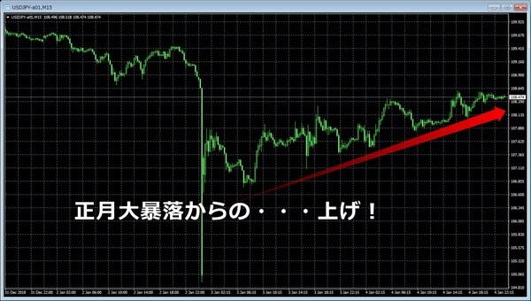2019正月ドル円大暴落2.jpg