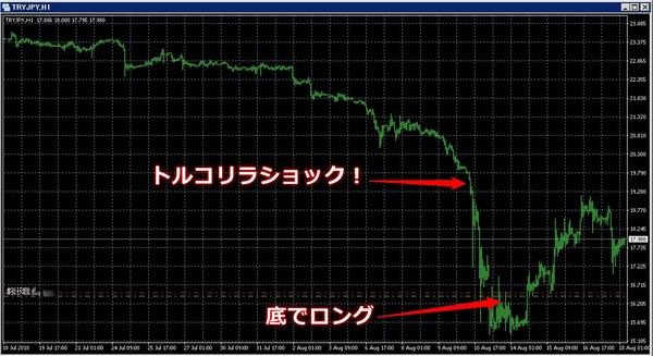 トルコリラ暴落からのトルコリラ円ロング2.jpg