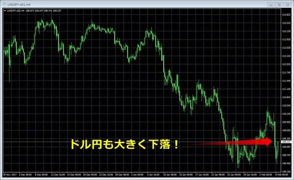 ドル円20180206_4時間足.jpg