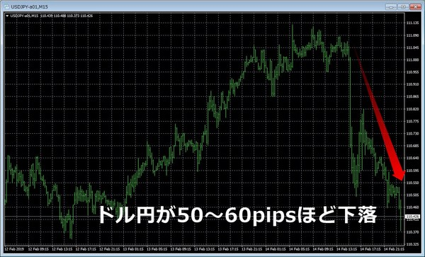 ドル円20190214下落.jpg