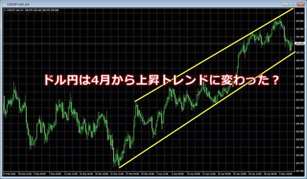 ドル円トレンド2018年5月.jpg