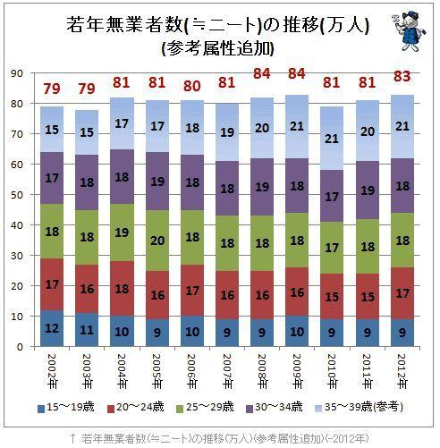 ニート人口グラフ.jpg