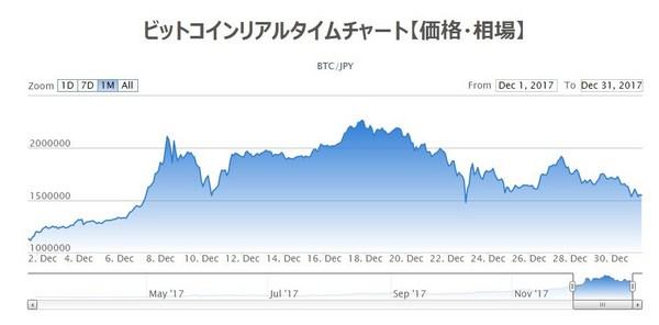 ビットコインチャート20171230.jpg