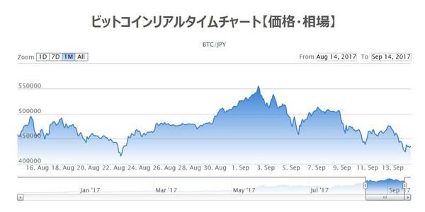 ビットコインチャート2017年9月14日.jpg