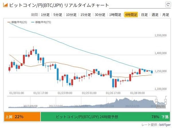 ビットコインチャート4時間足20180129.jpg