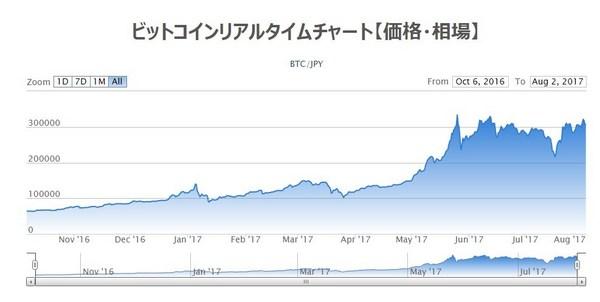 ビットコイン_チャート20170802.jpg