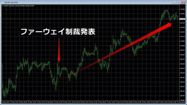 ファーウェイ制裁発動ドル円チャート.jpg