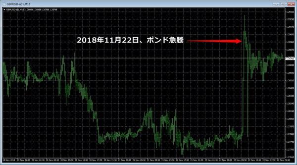 ポンドドル急騰20181122-1.jpg