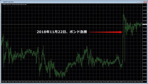 ポンド円急騰20181122-1.jpg