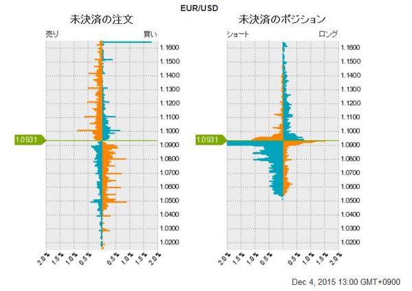 ユーロドル未決済のポジション20151205.jpg