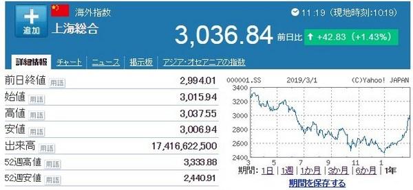 中国株20190304チャート.jpg