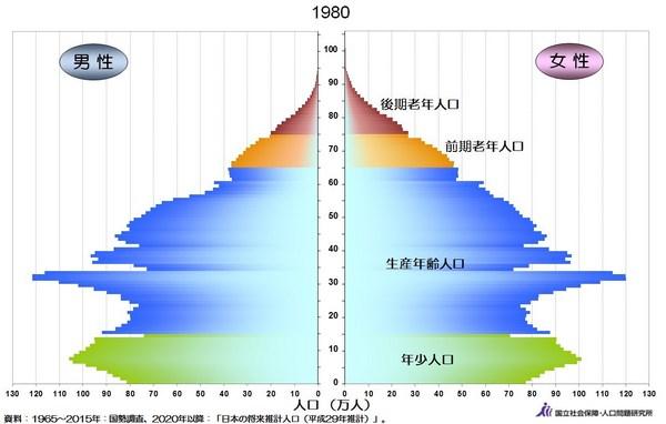 人口ピラミッド1980年.jpg