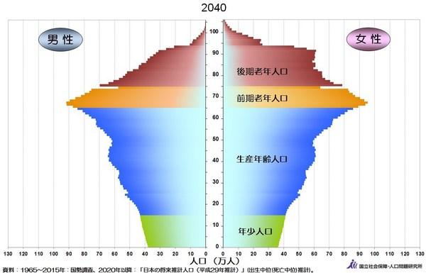 人口ピラミッド2040年.jpg