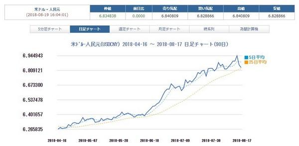 人民元ドルチャート2018年8月19日.jpg