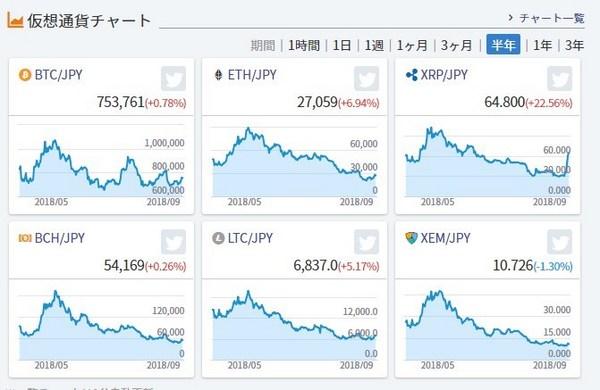 仮想通貨チャート20180922半年.jpg