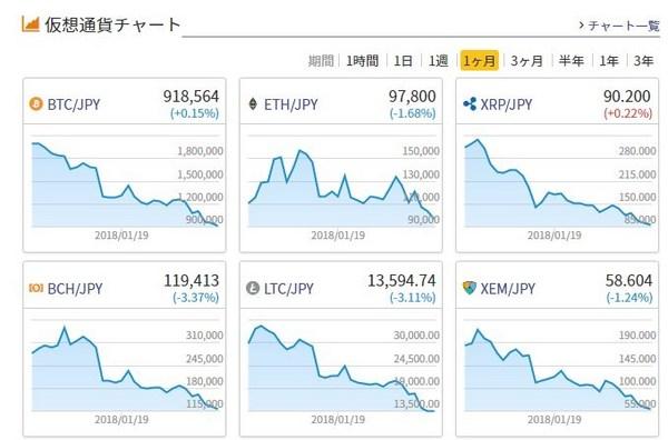 仮想通貨チャート2018年1月.jpg