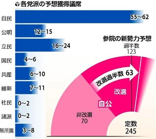 参議院選挙2019予想獲得議席数(読売新聞).jpg