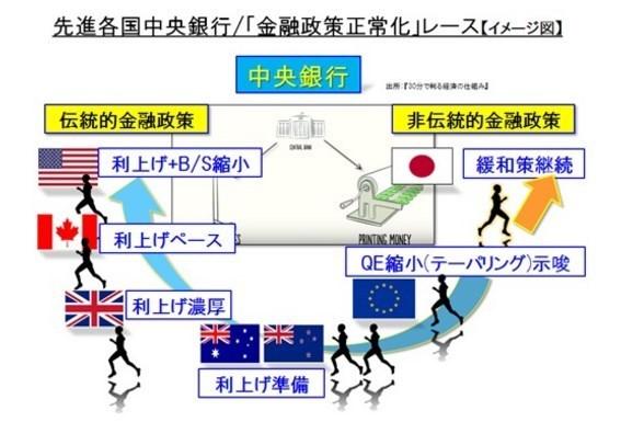 各国中央銀行金融緩和レース.jpg