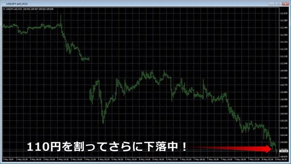 対中関税引き上げドル円.jpg
