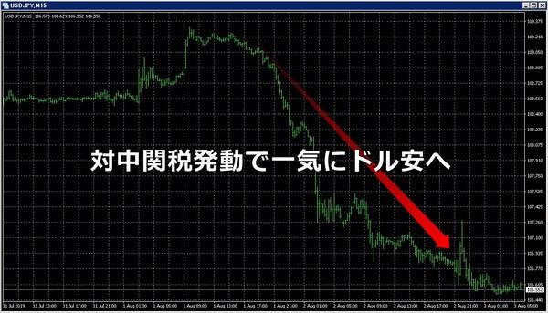 対中関税発動ドル安20190801.jpg