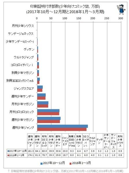 少年向けコミック誌の売上.jpg