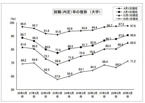 就職率の推移グラフ.jpg