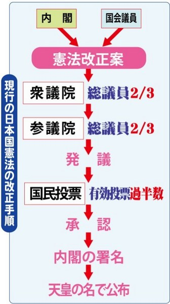 憲法改正の手順.jpg