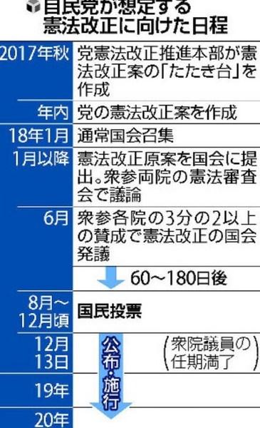 憲法改正の自民党想定の日程2.jpg
