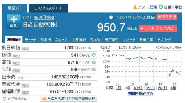 日産ショック株価20181120.jpg