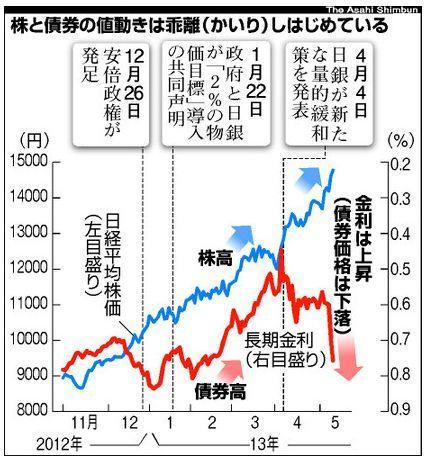 株と債権の値動き2013.jpg
