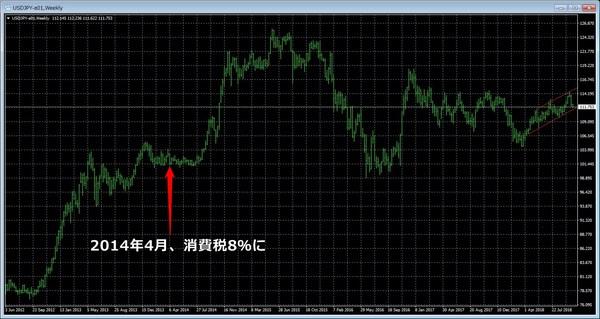 消費税8%増税時のドル円チャート.jpg