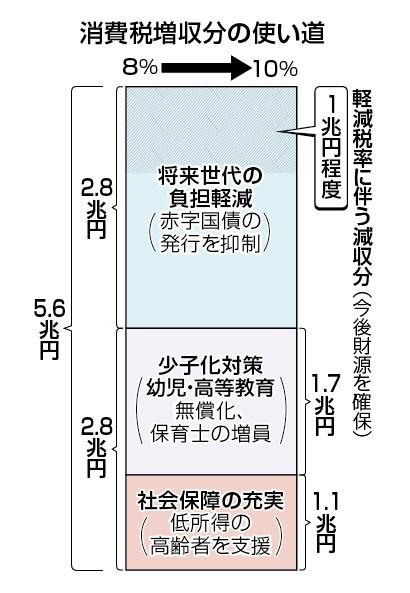 消費税増税分の使いみち.jpg