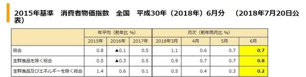 消費者物価指数2018年6月.jpg