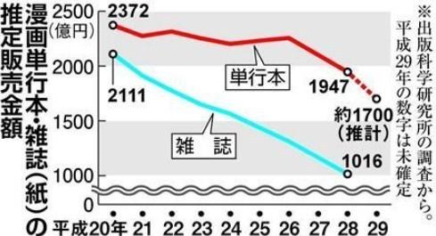 漫画雑誌・単行本の売上激減.jpg