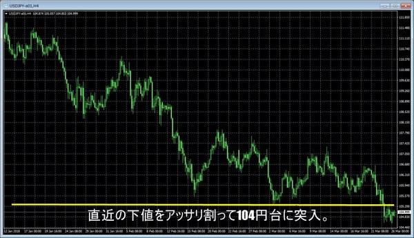 米中貿易戦争2018ドル円チャート.jpg