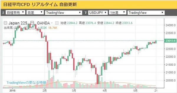 米朝会談日経平均.jpg