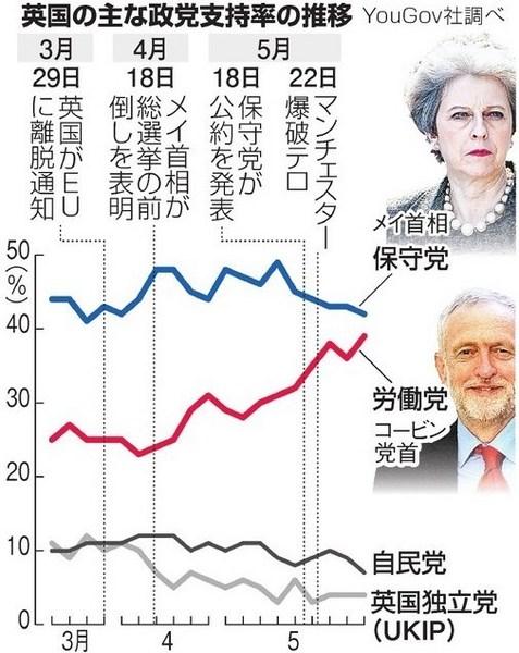 英総選挙2017支持率.jpg