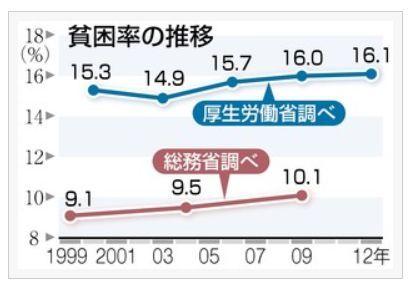 貧困率の推移.jpg