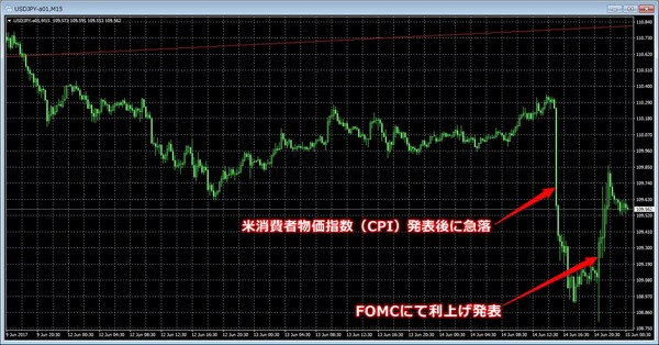 FOMC2017年6月ドル円チャート.jpg