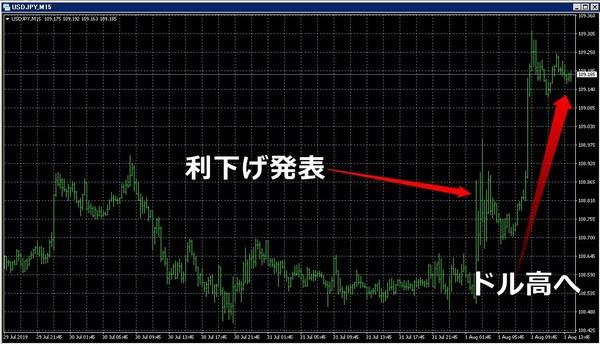 FRB利下げ2019年7月FOMC3.jpg