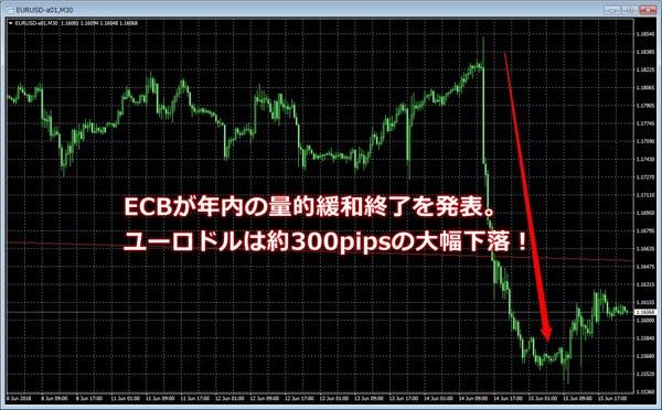 ecb量的緩和終了ユーロドル為替.jpg